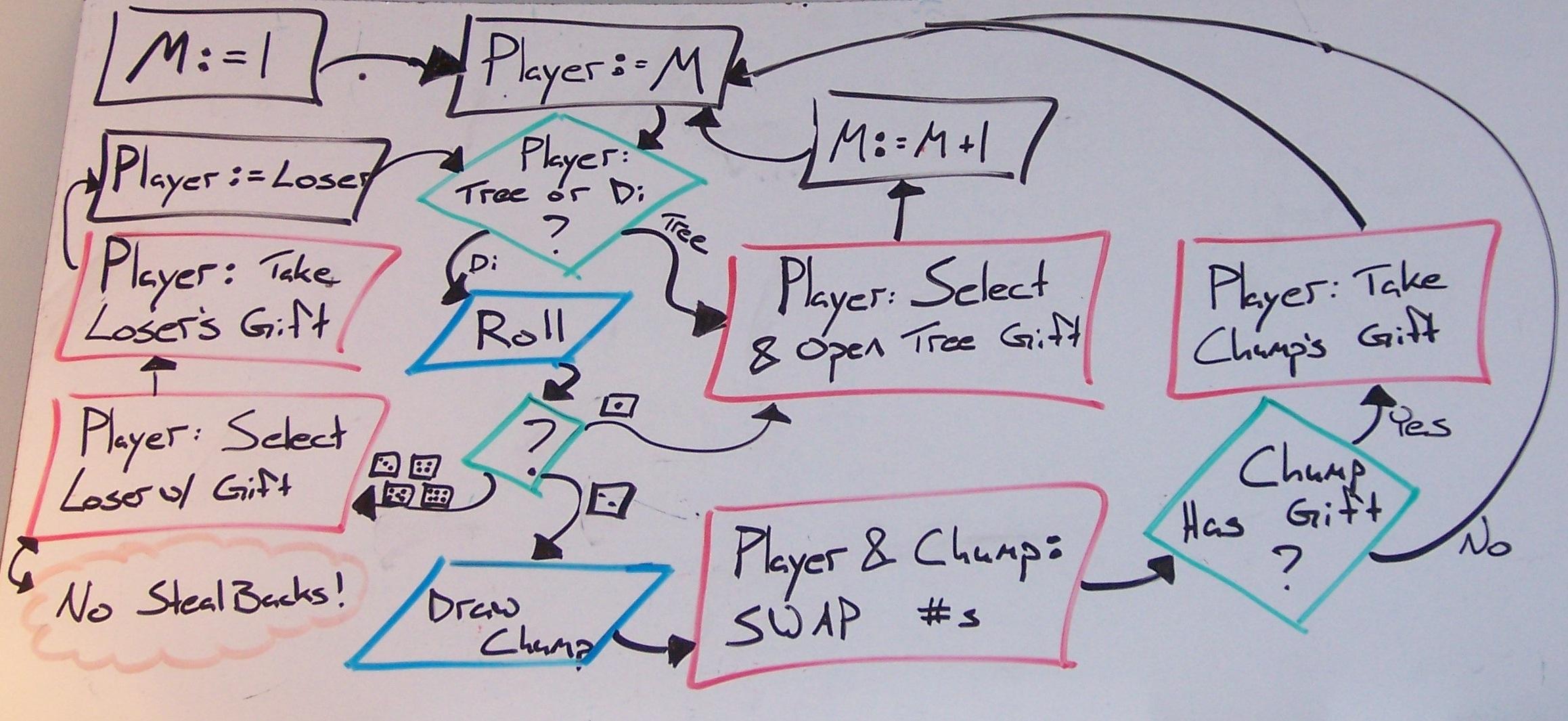 Melchior's Mixup Madness Flowchart (whiteboard)