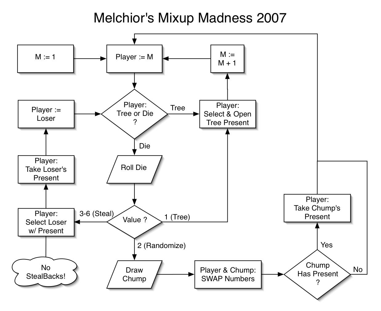 Melchior's Mixup Madness Flowchart