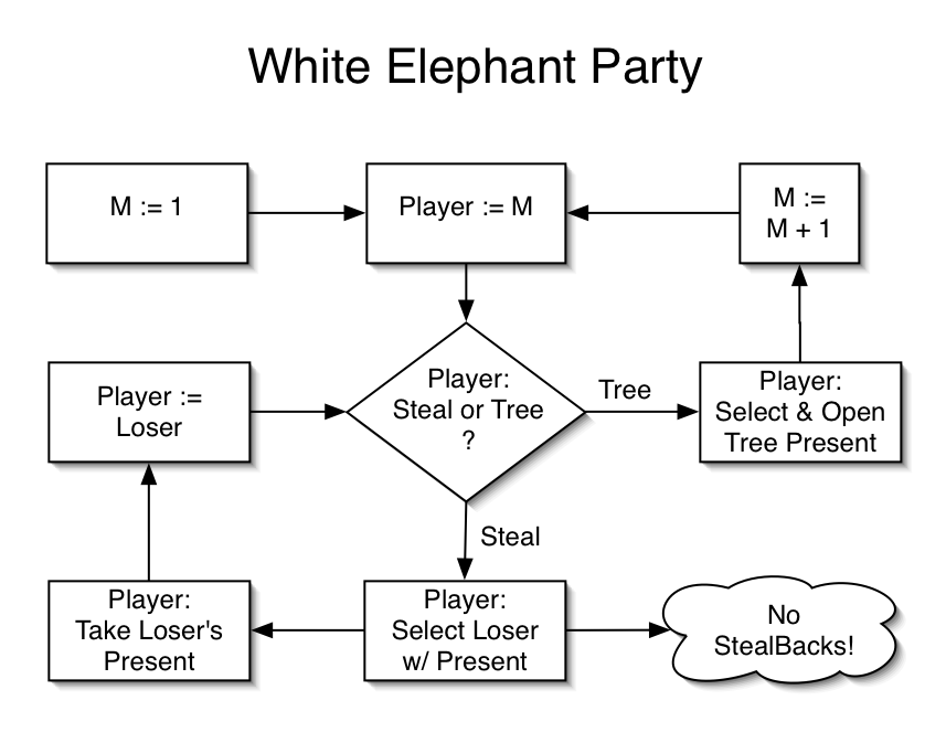 White Elephant Party Flowchart